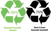 Recycling Big